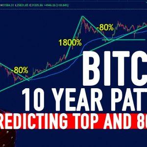 BITCOIN PREDICTING TOP AND 80% DROP???? 2021