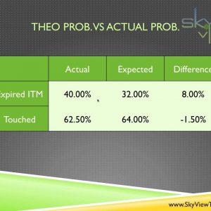 Experiment: Theoretical vs Actual Probabilities