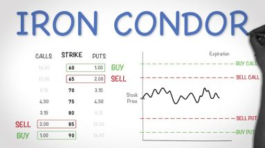 Iron Condor Options Trading Strategy - Best Explanation